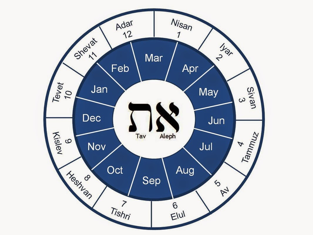 Astrolojew: The Hebrew Calendar And The Jewish Year As A With What Year Is It On The Hebrew Calendar