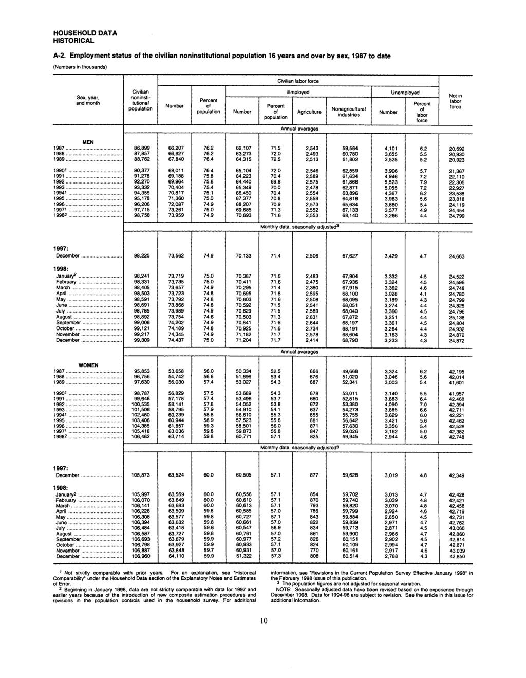 "Bureau"" Df Lalw^l^t Stic.s,pnuary1999., ' "" Aih Iual Intended For Salem Nh Lancaster School 2021 2020 Calendar"