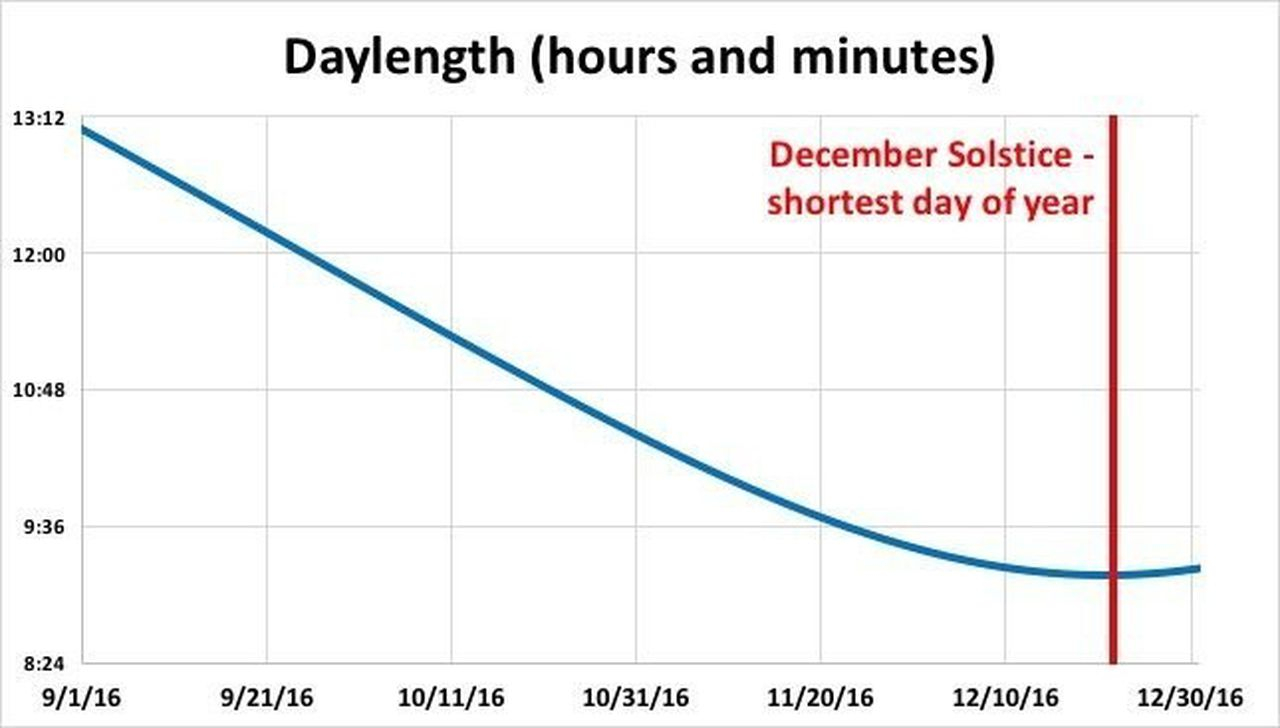 Cleveland Losing 3 Minutes Of Daylight Every Day Until With Regard To Sunset Times By Zip Code