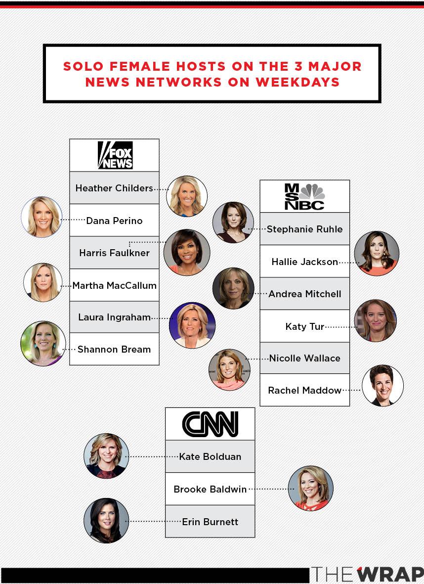 Cnn Lags Behind Fox News, Msnbc In Female Representation On Air Throughout Women Of Fox News Calendar