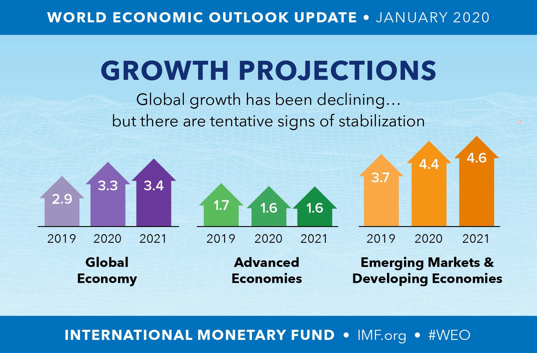Світова Економіка В 2020 Році Зросте 3,3% – Ввп – Економіка Intended For Blues Alley Schedule 2021