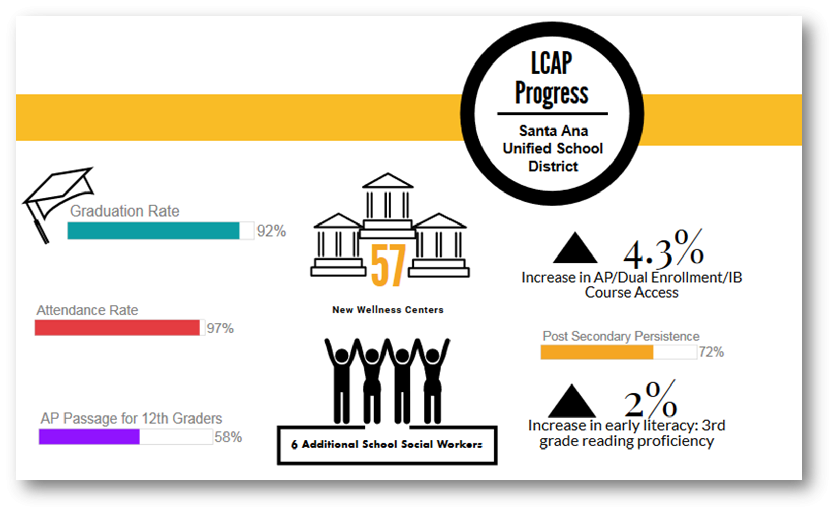 Educational Services / Local Control Accountability Plan 2019 20 Within Santa Ana Unified School District Outlook