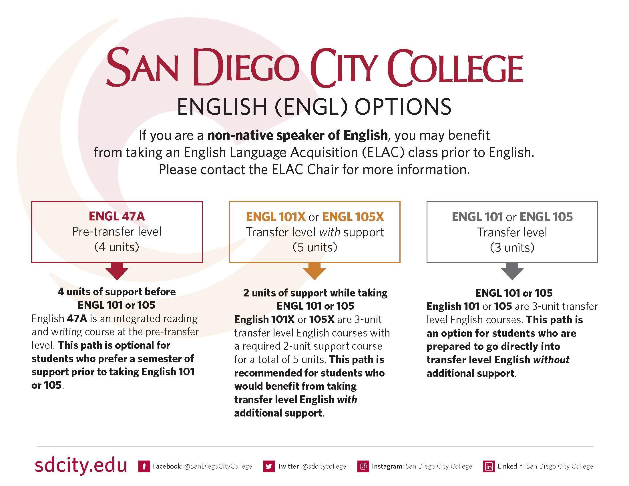 English In San Diego City College Caendar