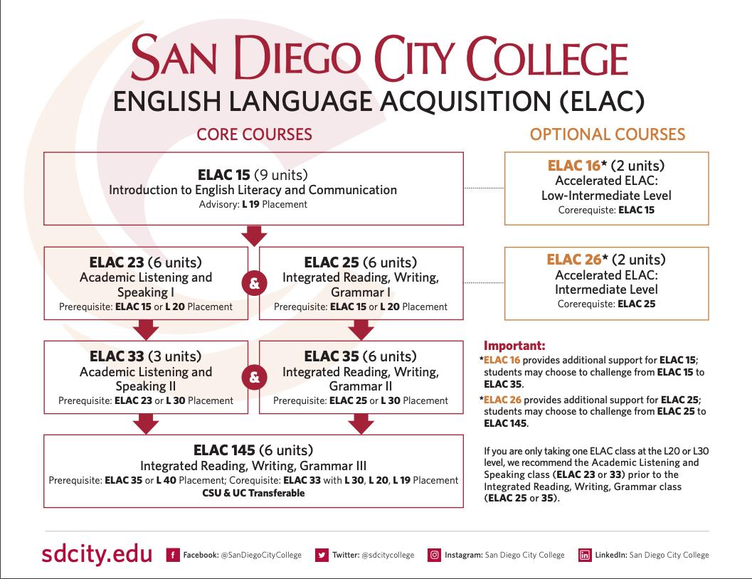 English Language Acquisition Pertaining To San Diego City College Caendar
