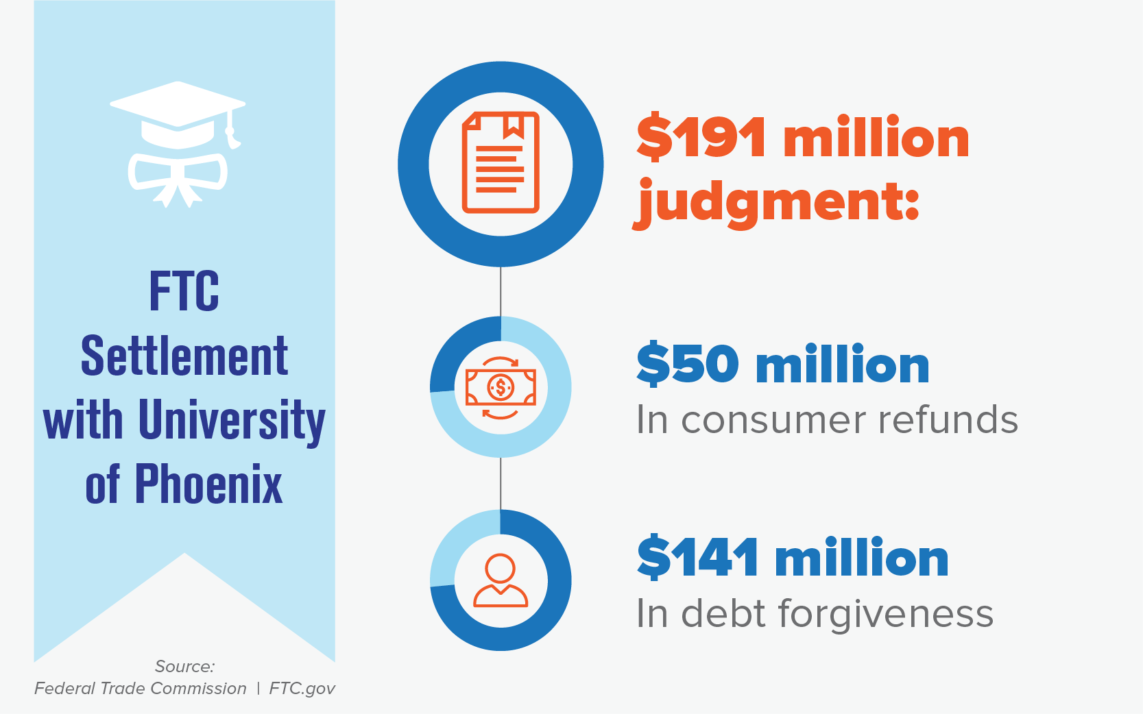 Ftc Settlement Against University Of Phoenix | Ftc Consumer Inside What Semester Is Jan At The University Of Phoenix