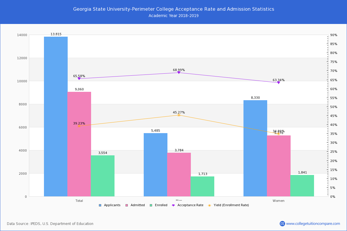 Georgia State University-Perimeter College Admission And pertaining to Ga State Perimeter College Calendar
