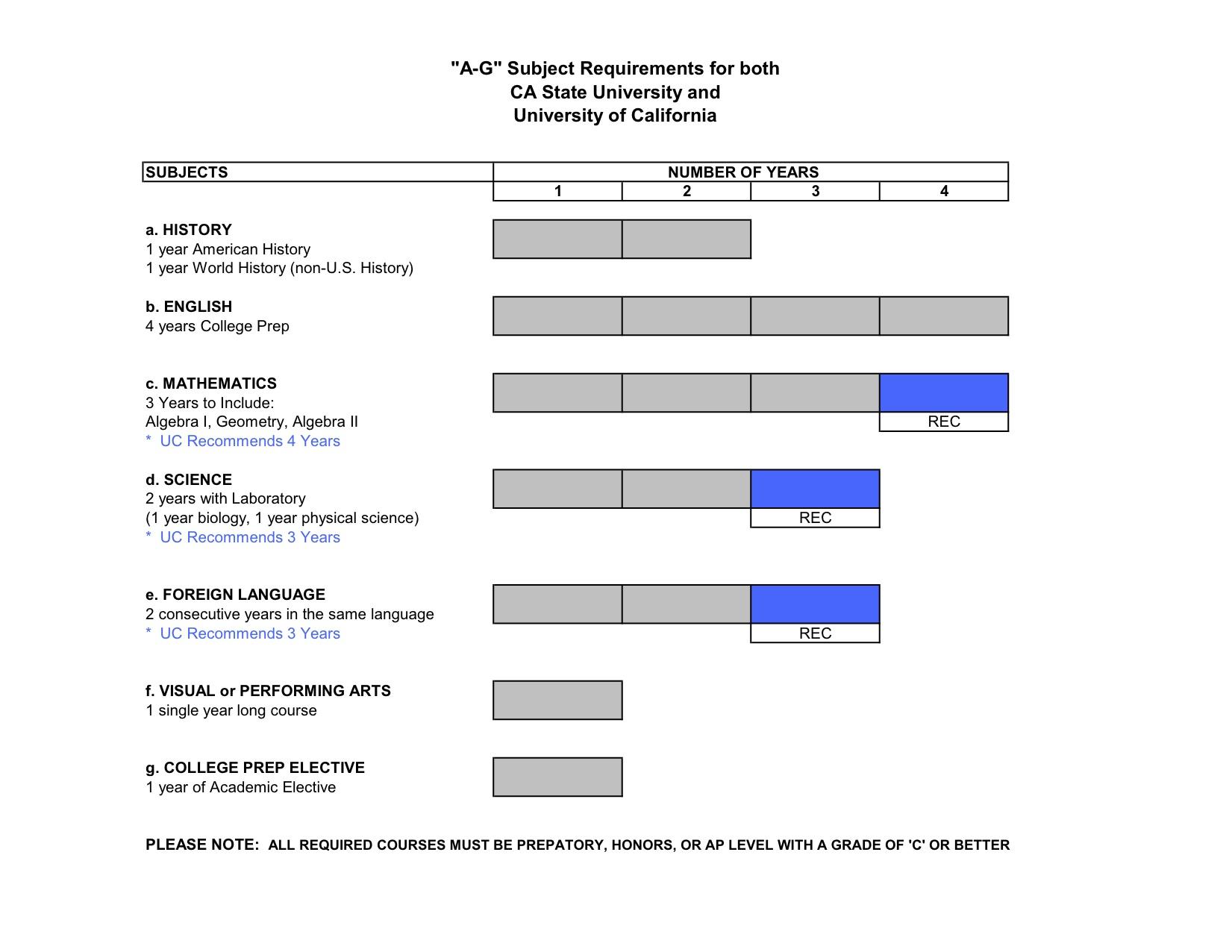 Grossmont High School - College Information For Grossmont High School Academic Calendar