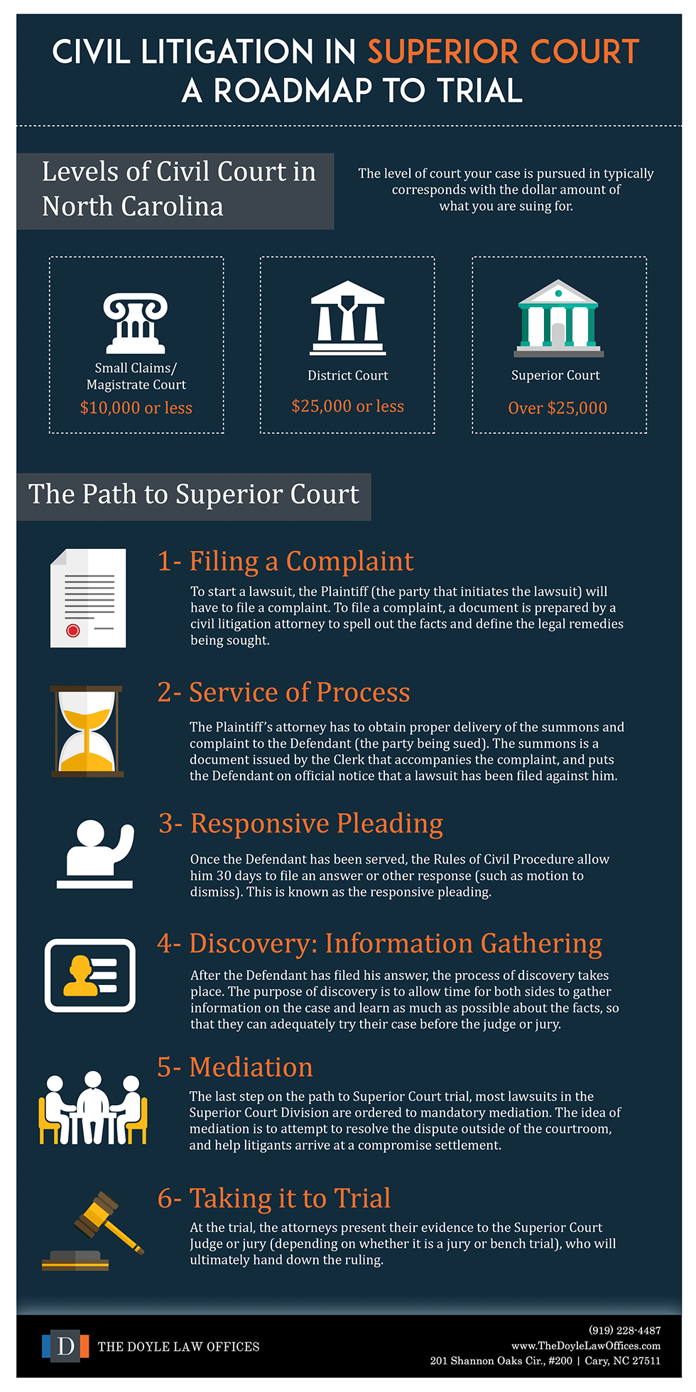 How To File A Civil Suit In Nc | A Roadmap To Trial In Nc Inside Nc Court Schedule System By The Name