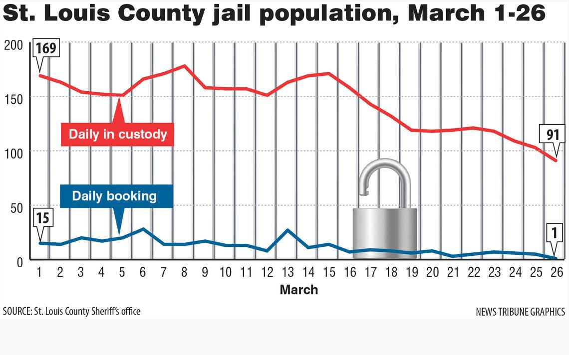 Incredible Partnership' Reduces St. Louis County Inmate Intended For Sixth Judicial Circuit Calander St.louis County Hibbingmn