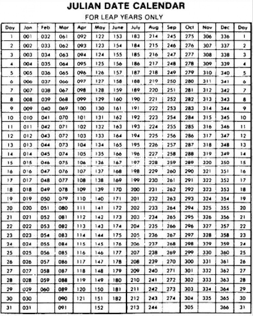 Julian Calendar Converter 2020 – Samyysandra Intended For Leap Year Julian Calendar Printable