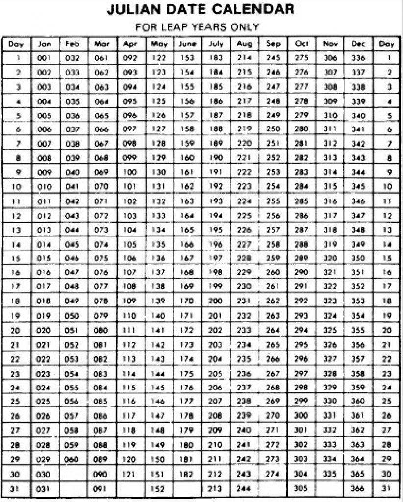 Julian Date Converter 2020 – Samyysandra Regarding Convert Julian Date To Calendar Date On Line