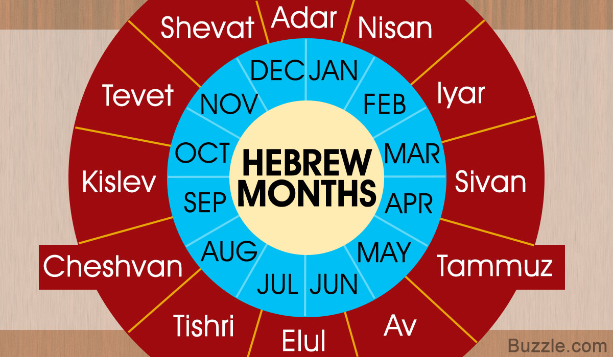 List Of Hebrew Months Along With A Compilation Of Compelling In What Year Is It On The Hebrew Calendar