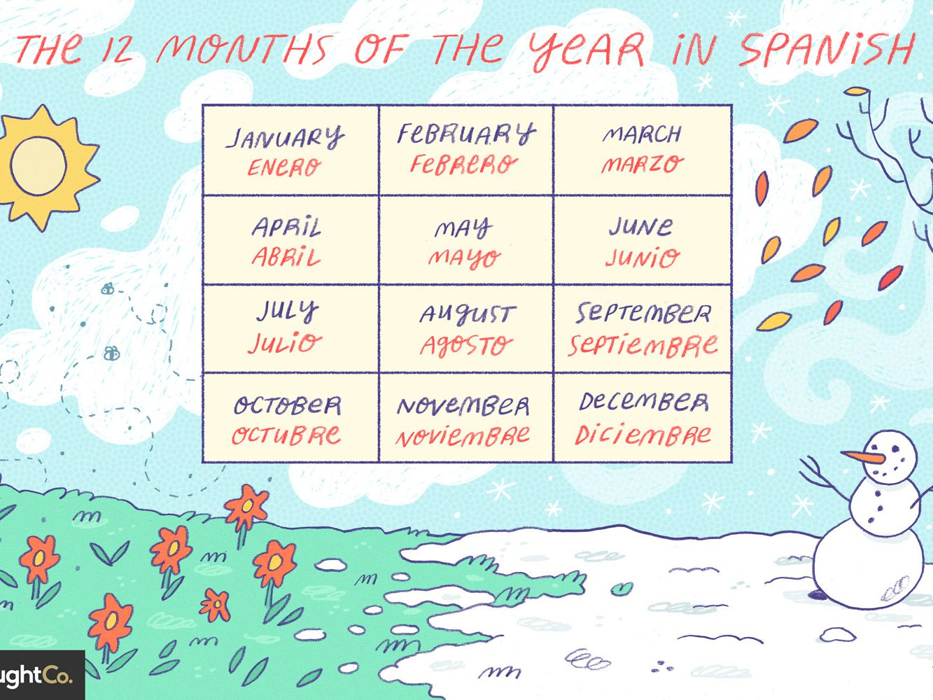 Months Of The Year In Spanish Intended For Traditional Mexican Calendar Names