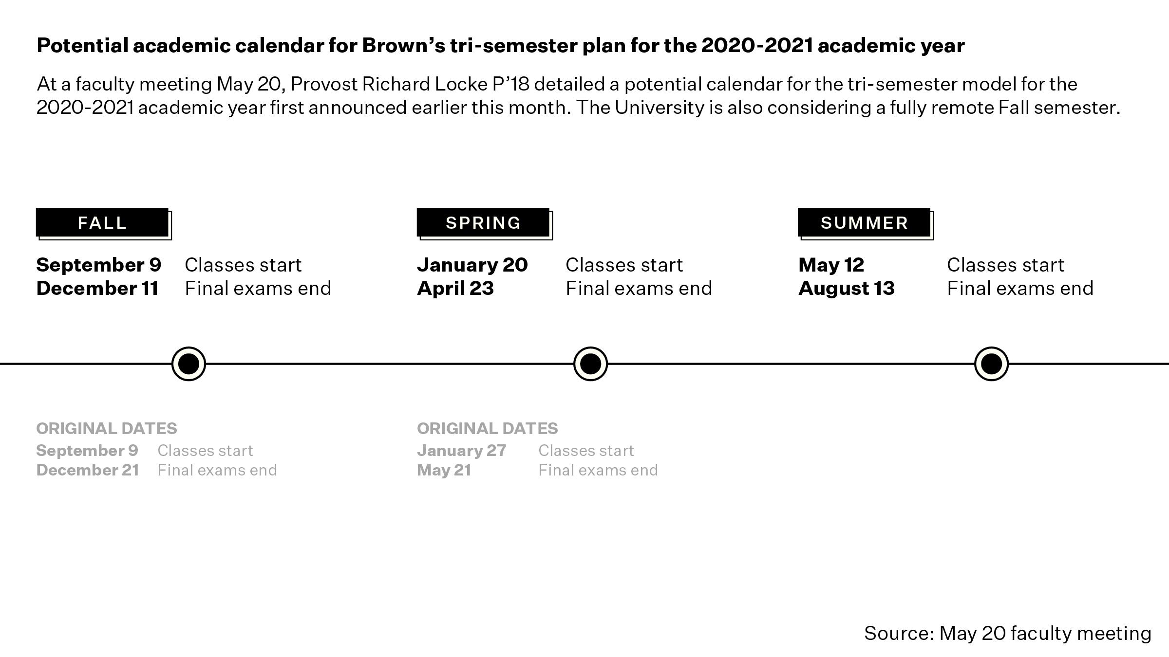 No Spring Break, Shorter Terms: Brown Outlines Potential intended for University Of Rhode Island 2021 2020 Calendar