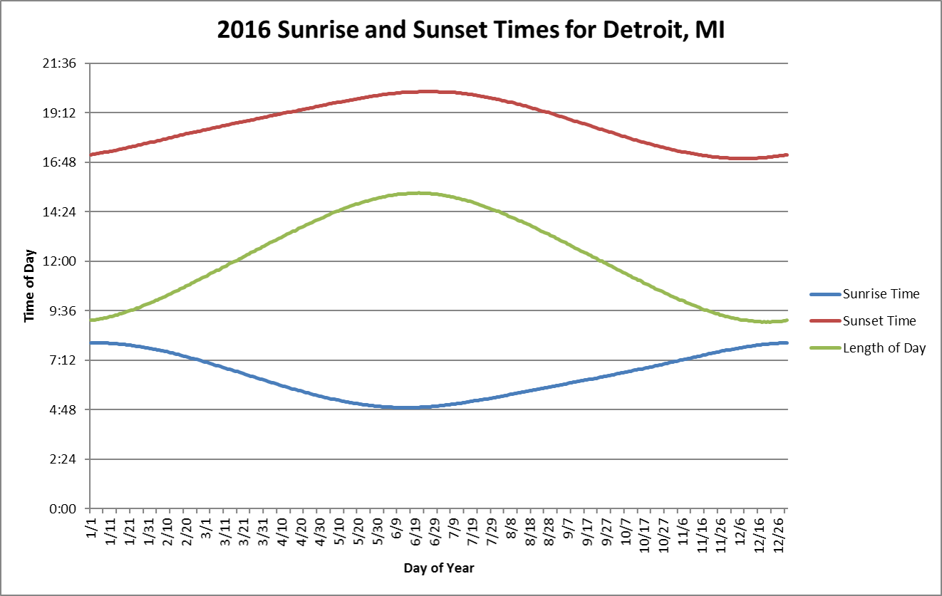 Oc] Graph Of Sunrise And Sunset Times As Well As Length Of With Regard To Sunrise And Sunset Times Calendar