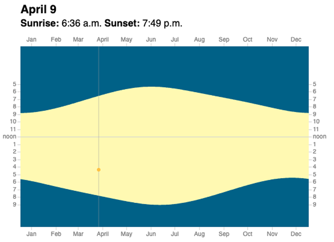 Oregon And Permanent Daylight Saving Time: What You Need To For Sunrise Sunset Chart By Zip Code