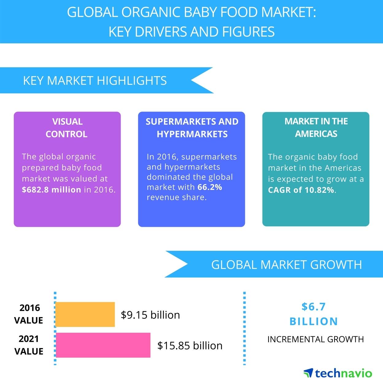 Organic Baby Food Market – Organic Food Throughout Boys And Girls Club Manchester Nh Calendar 2021 2021