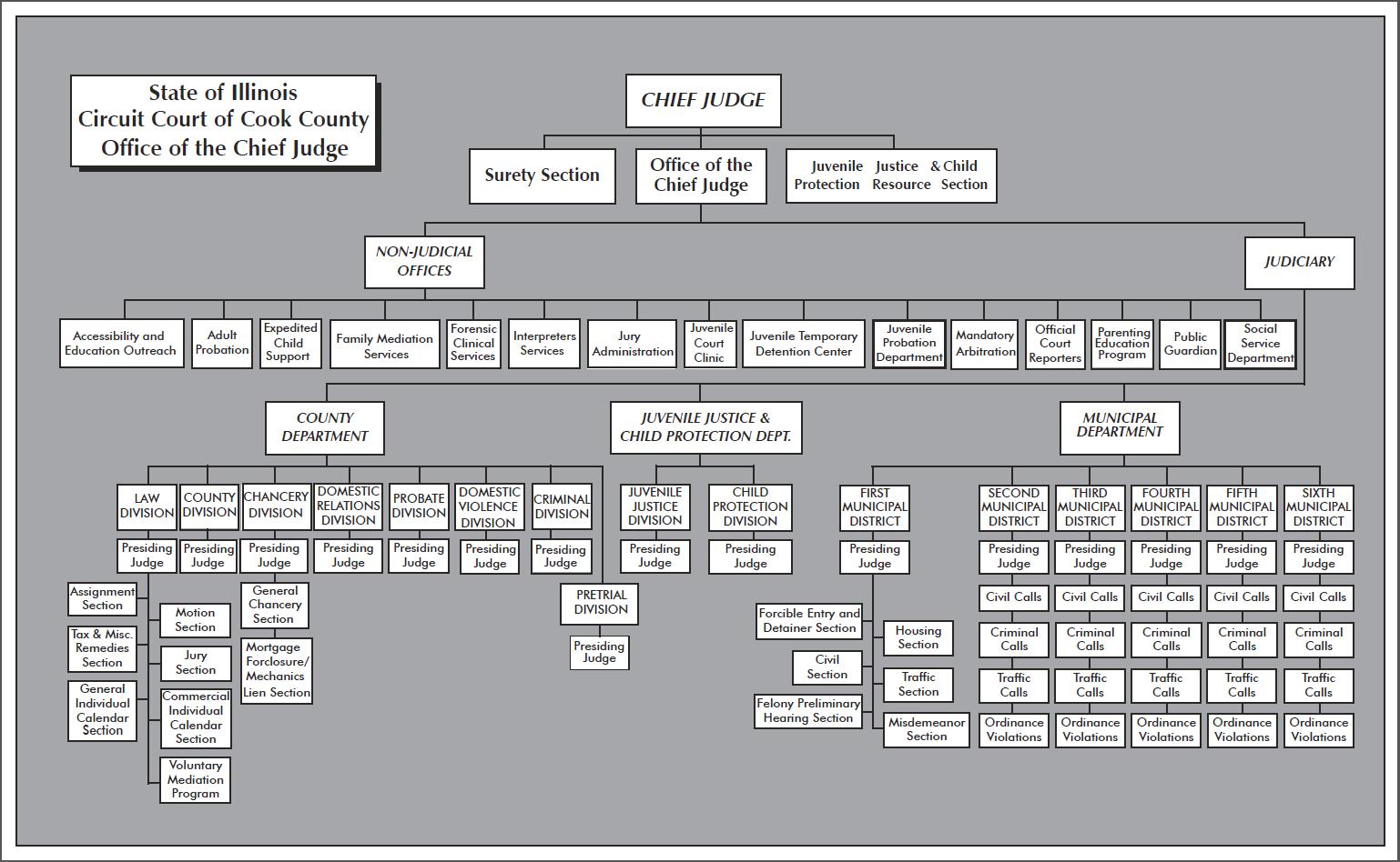 Organization Chart For Orange County Superior Court Departmental Calendar