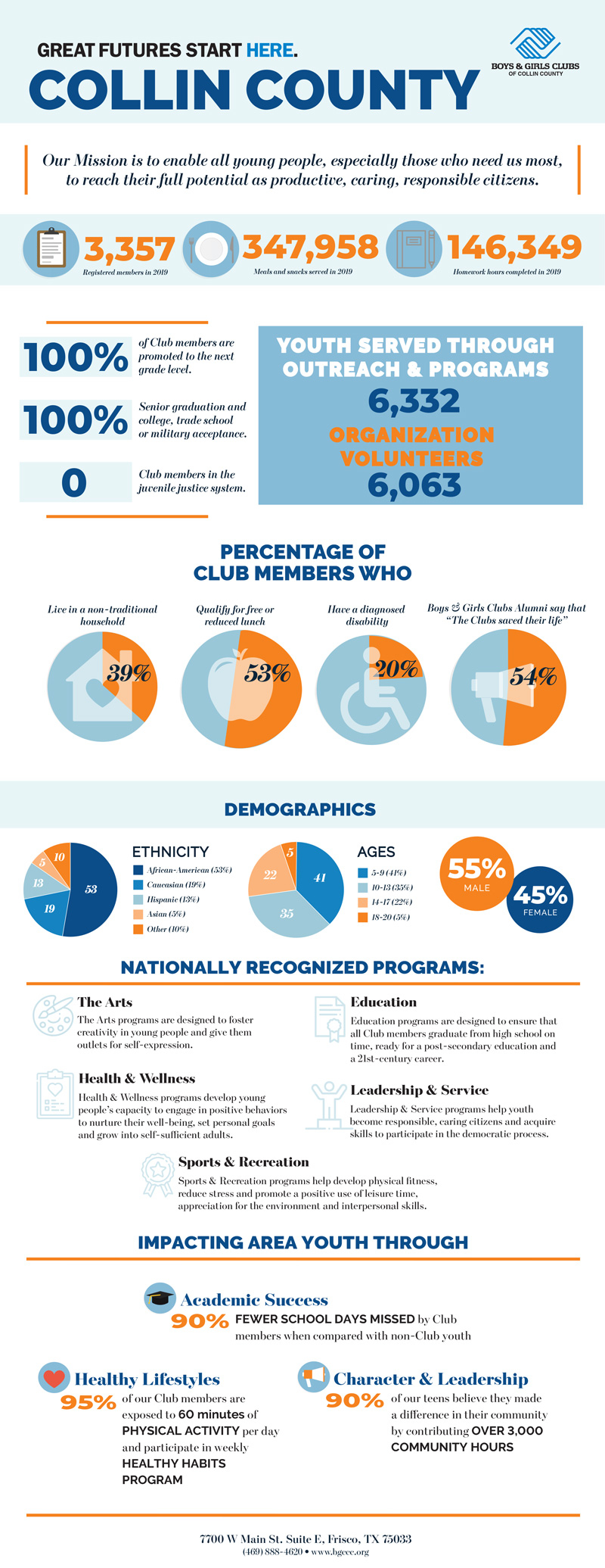 Our Facts & Figures - Boys & Girls Clubs Of Collin County In Boys And Girls Club Of Durant Year Calender