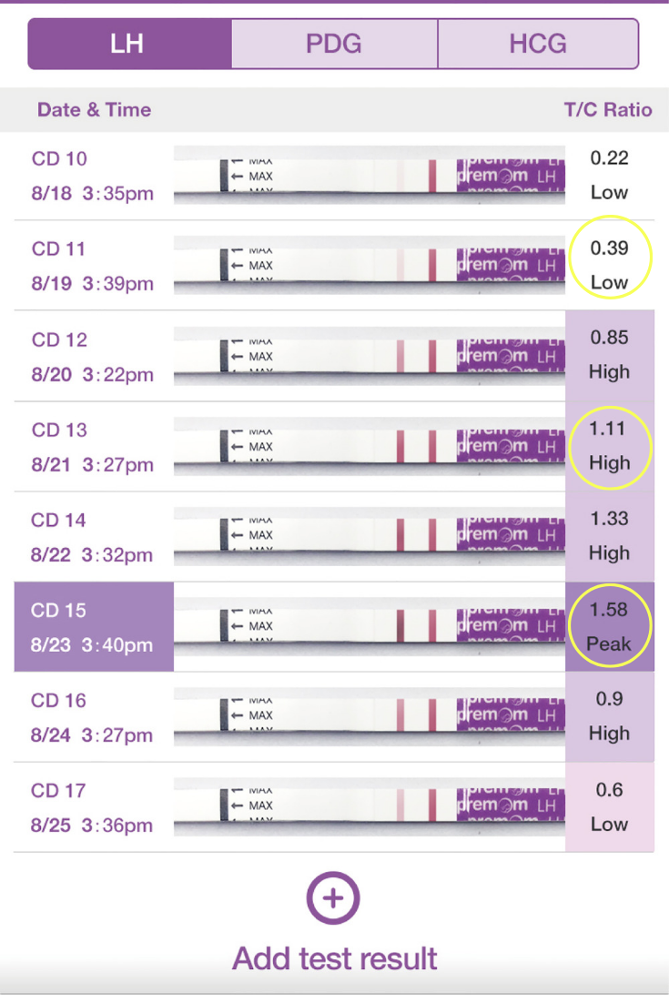 Pin On Ovulation Cycle & Ovulation Testing For When To Take A Pregnancy Test Calendar