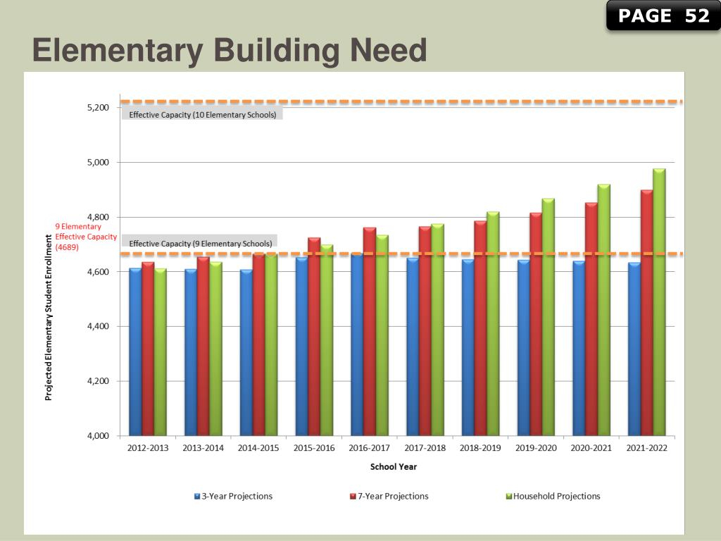 Ppt – Demographic Profile Of The Park Hill School District Within 2021 2021 Kansas City School District Calendar