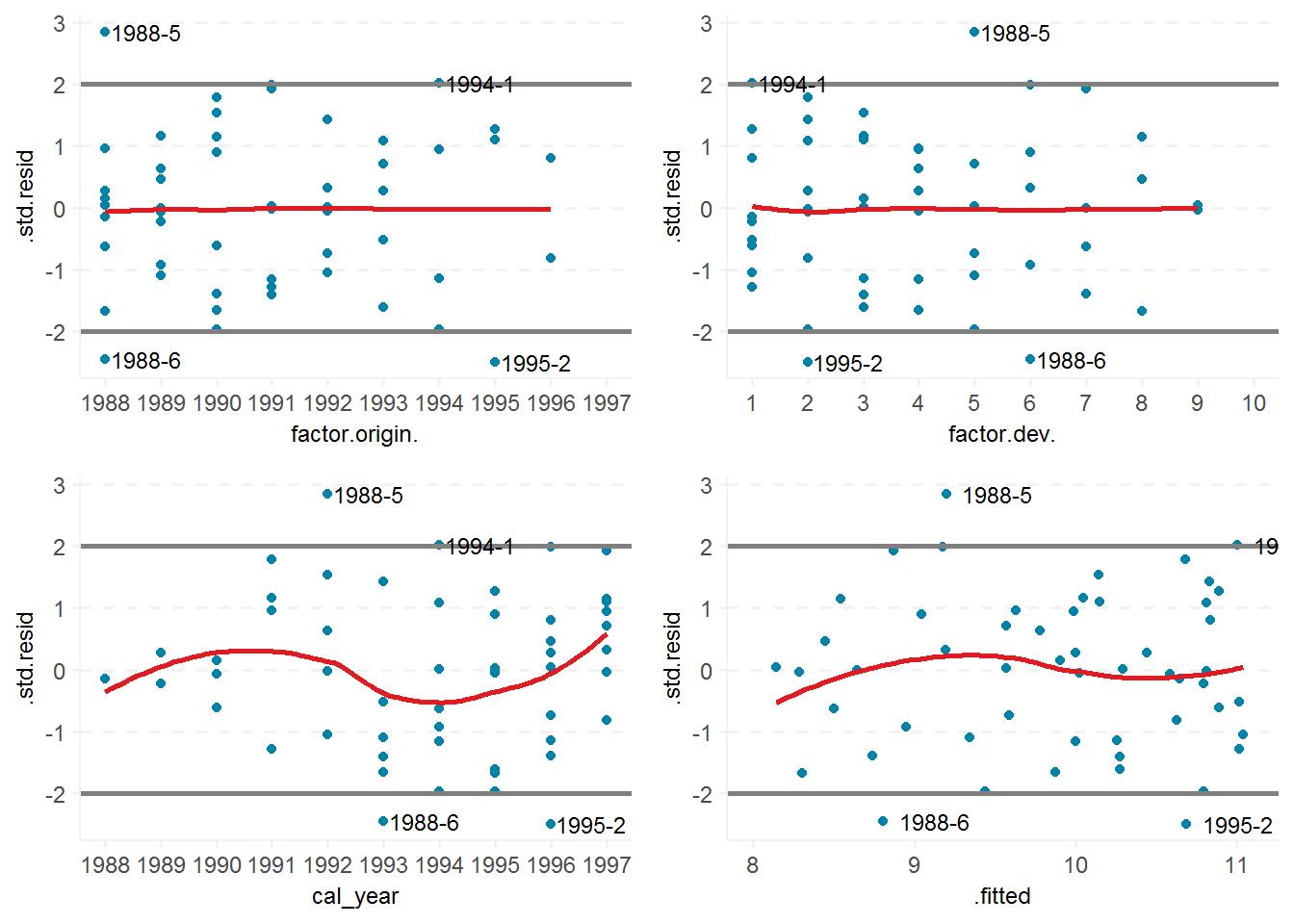 Problem Of Points – Bayesian Chain Ladder Regarding Clendar Year Verse Accident Year