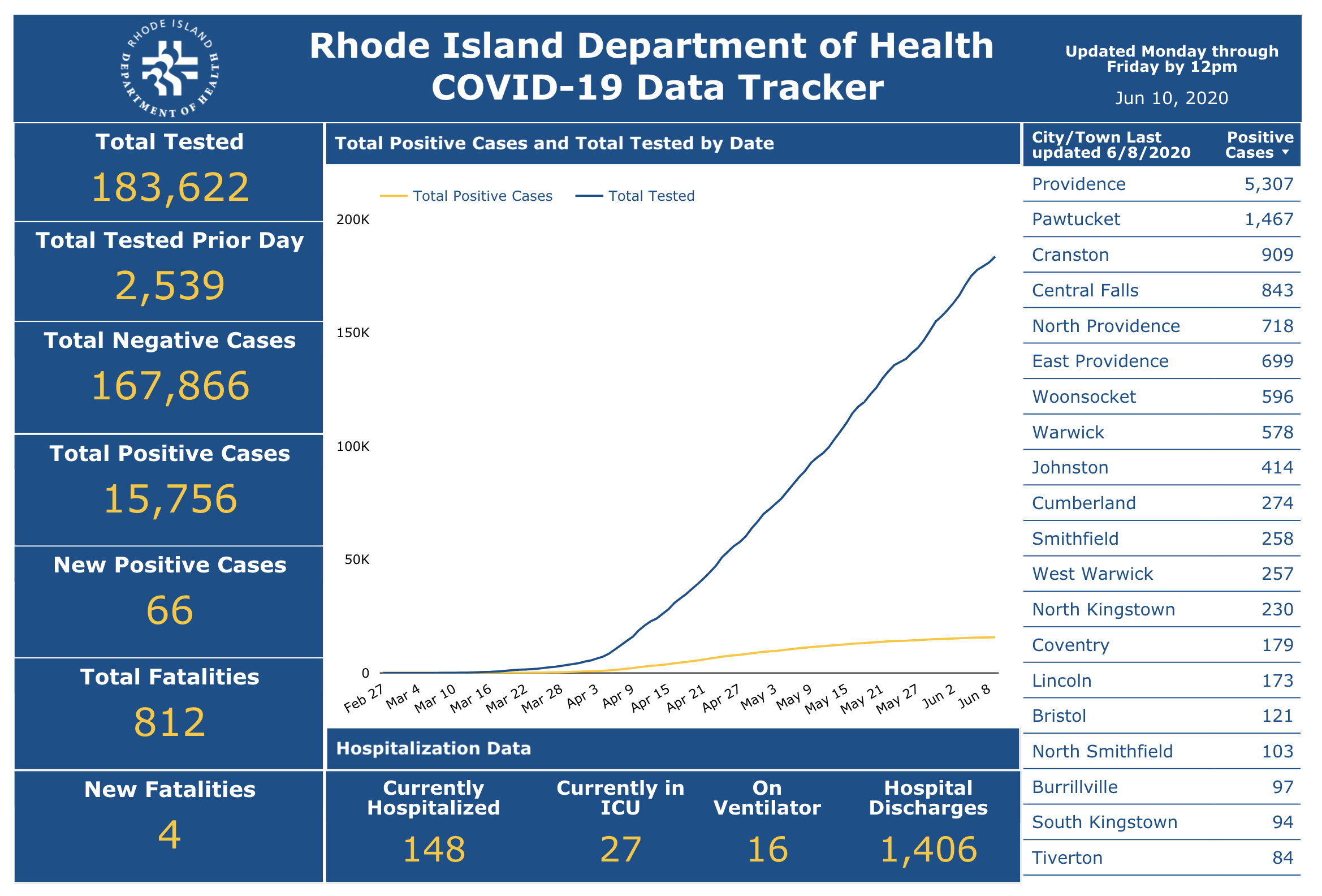 R.i. Schools Scheduled To Reopen Aug. 31; State Sees 6 More Covid 19 Deaths  – Providence Business News With Regard To University Of Rhode Island 2021 2020 Calendar