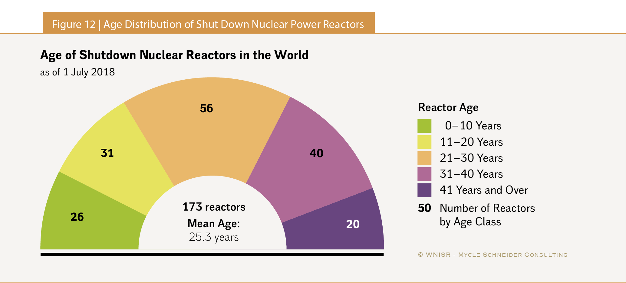 The World Nuclear Industry Status Report 2018 (Html) For Little Rock School District Calendar 2021 20