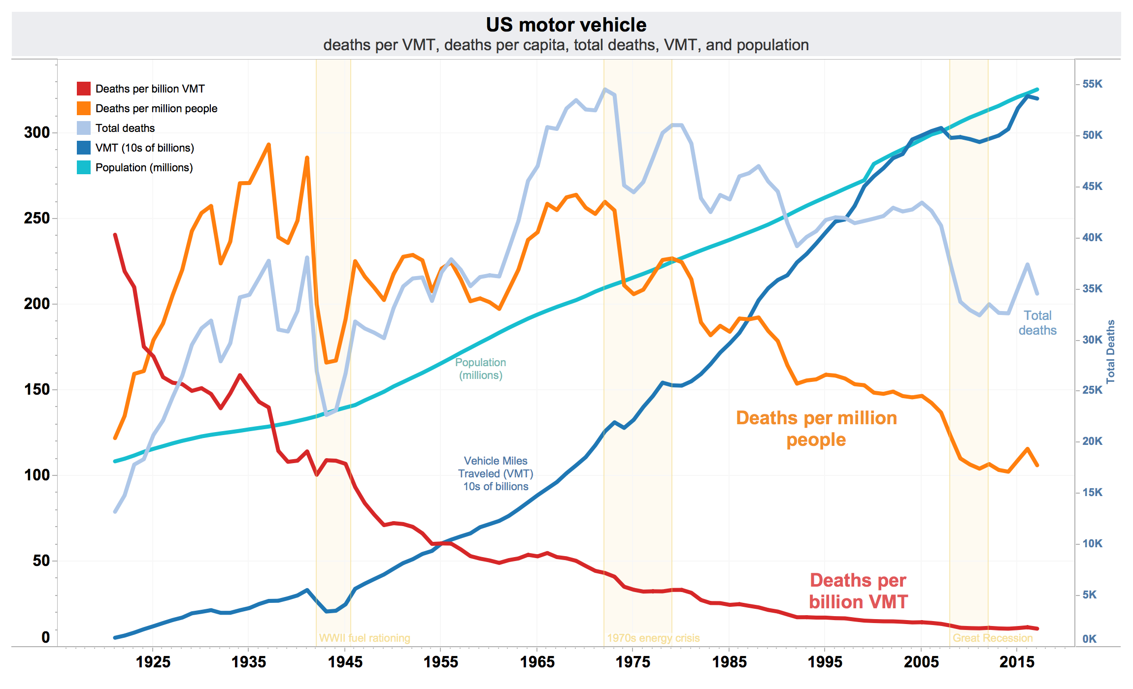 Transportation Safety In The United States – Wikipedia Within Clendar Year Verse Accident Year
