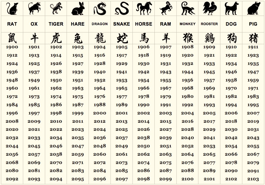 What Does Your Chinese Zodiac Sign Say About Your Personality? For What Year Is It According To Chinese Calendar