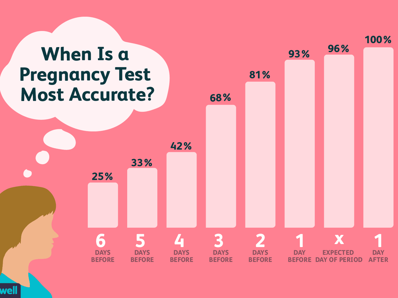 When Is The Best Time To Take A Pregnancy Test? For When To Take A Pregnancy Test Calendar