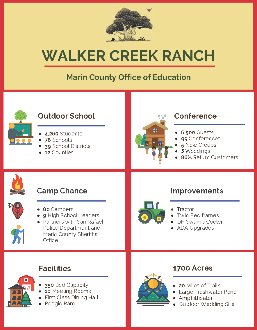Board Of Education / Department Infographic Regarding San Rafael School District Calendar