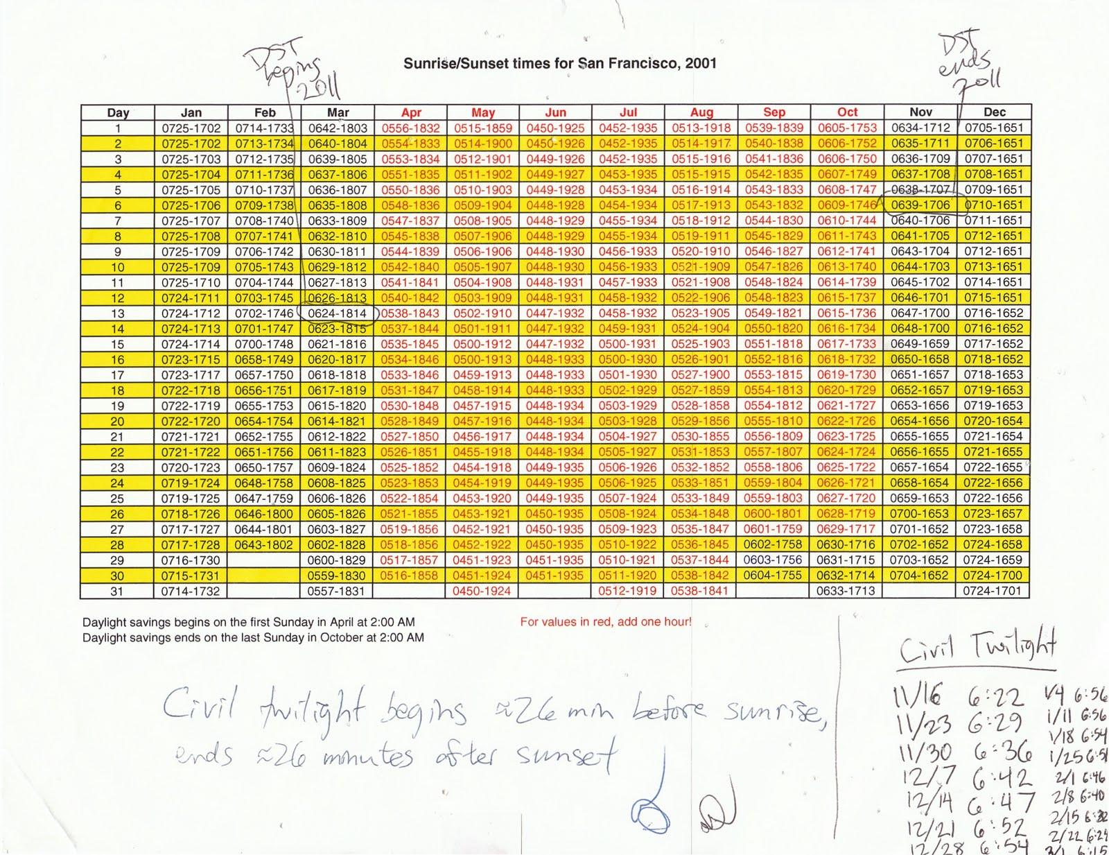 Chart Of Sunrise And Sunset Timeszip Code - Trinity Regarding Sunset Times By Zip Code 2020