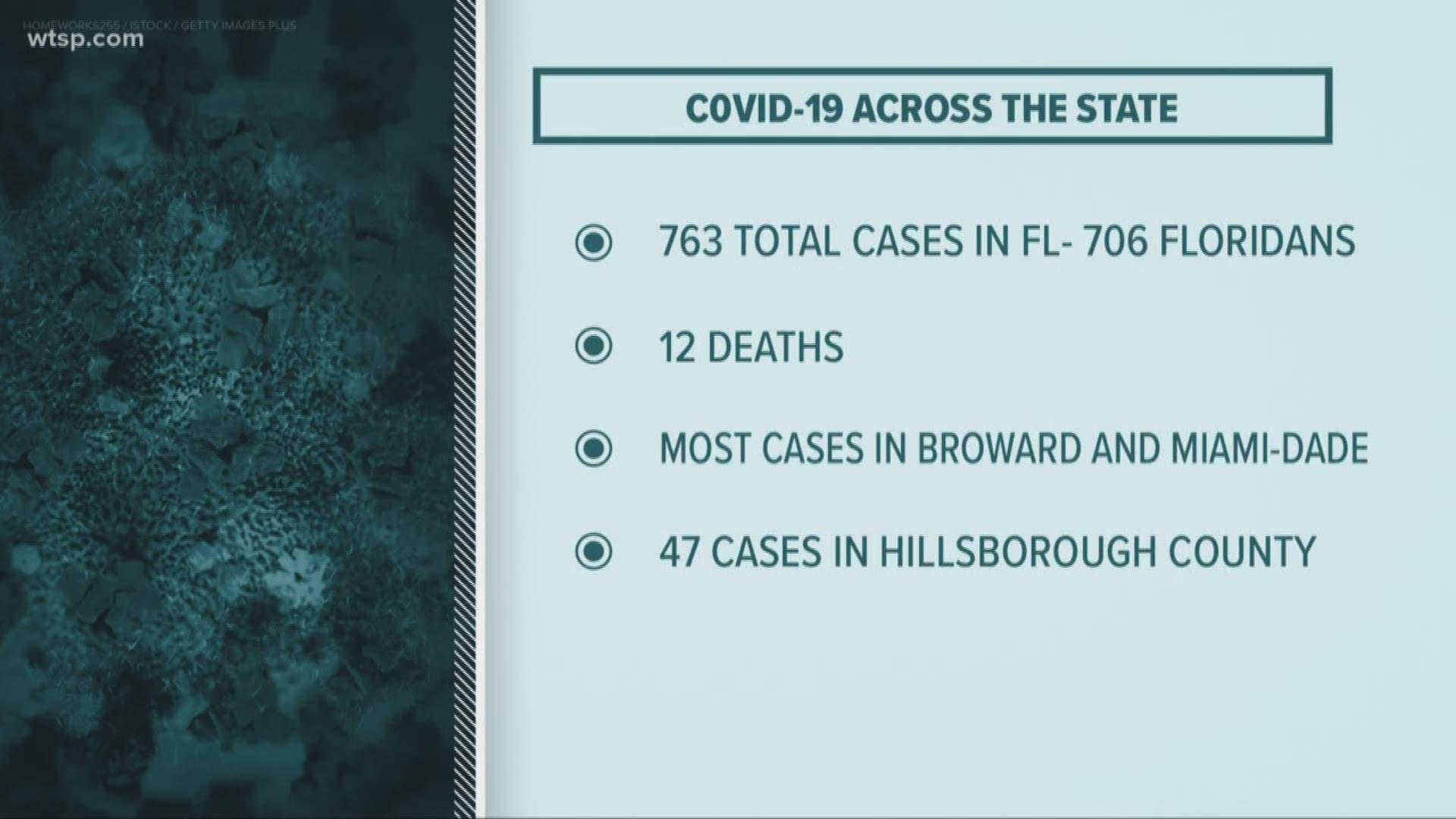 Coronavirus In Florida Latest: Cases Climb To 763, 12 Deaths Throughout Tampa University Spring Break