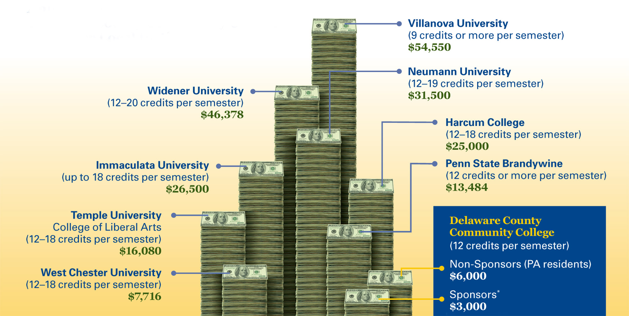 Cost Comparison - Delaware County Community College Regarding Delaware County College Calendar 2020
