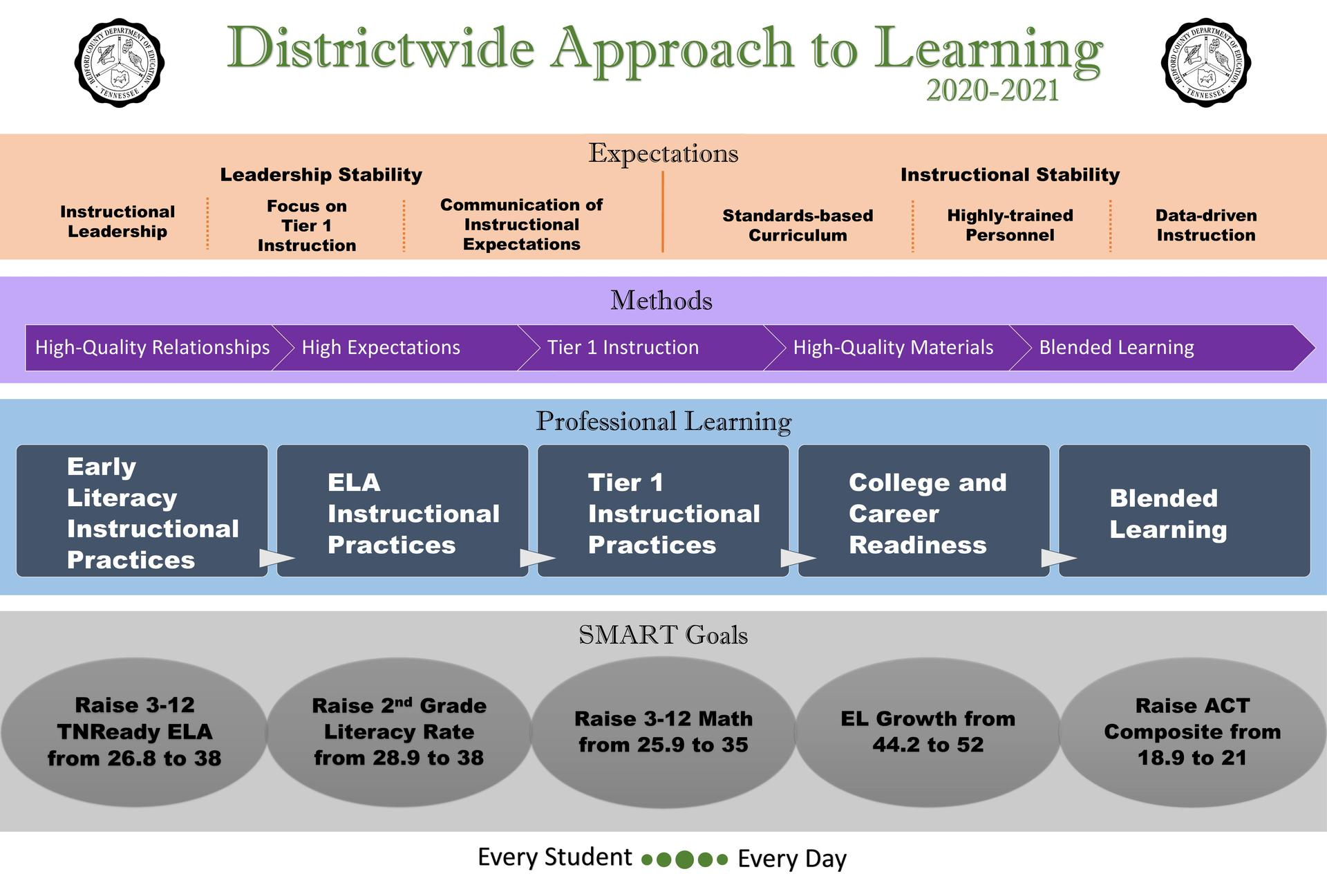 Districtwide Approach To Learning 2020 2021 – Instruction Intended For Bedford County Tn School Calendar 2021