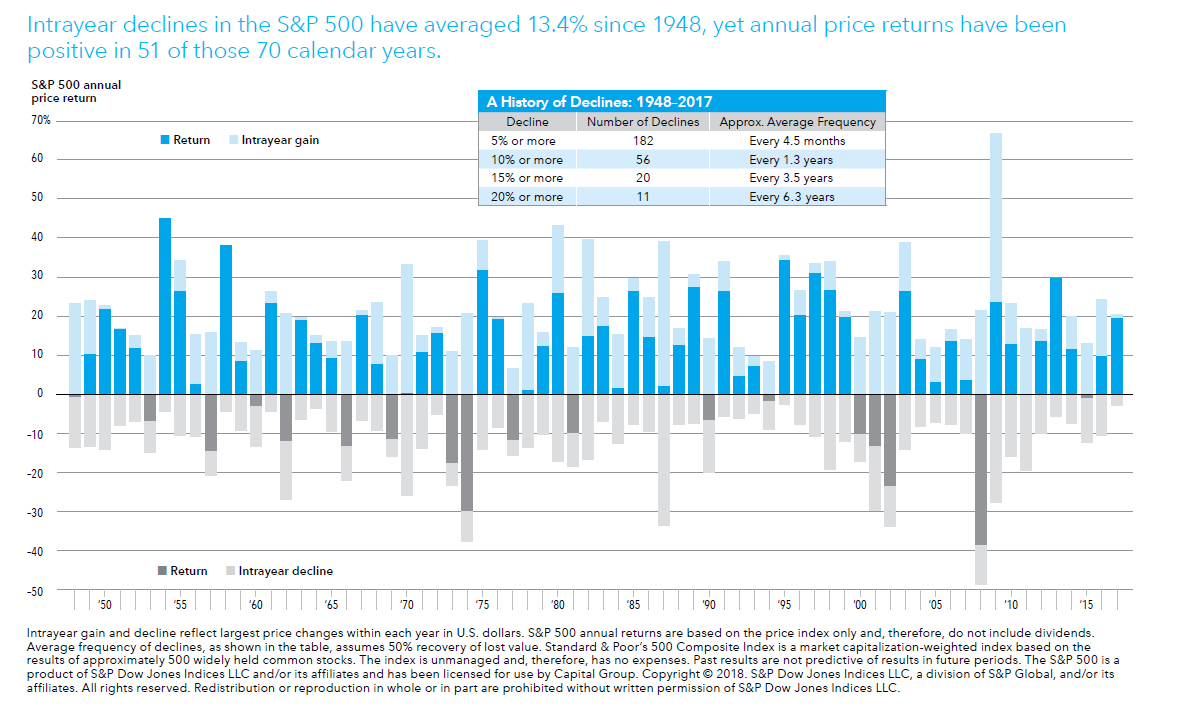 Index Of /wp-Content/uploads/2018/06/ with S&p 500 Intra Year Declines Historical