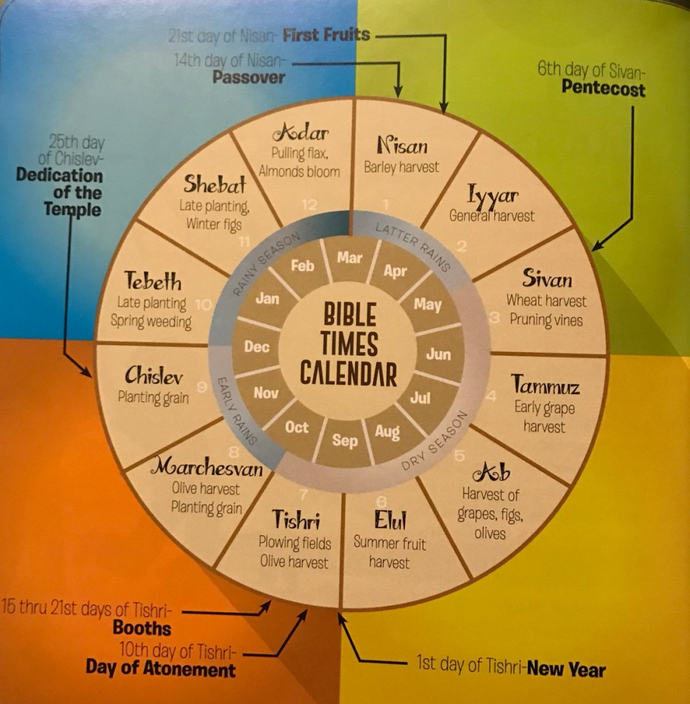 The Jewish Calendar | Blog | Think Theology In New Year According To The Hebrew Calendar
