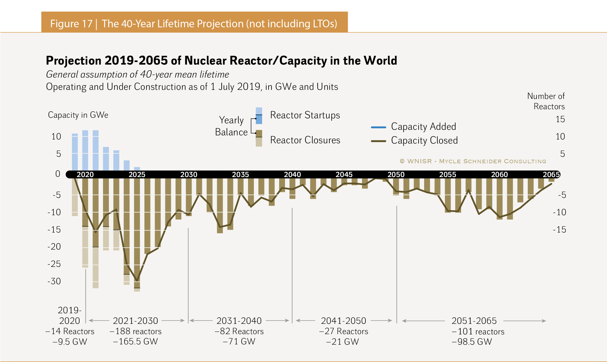 The World Nuclear Industry Status Report 2019 (Html) For Johnston County Public Schools Nc 2021 2021 Student Calendar