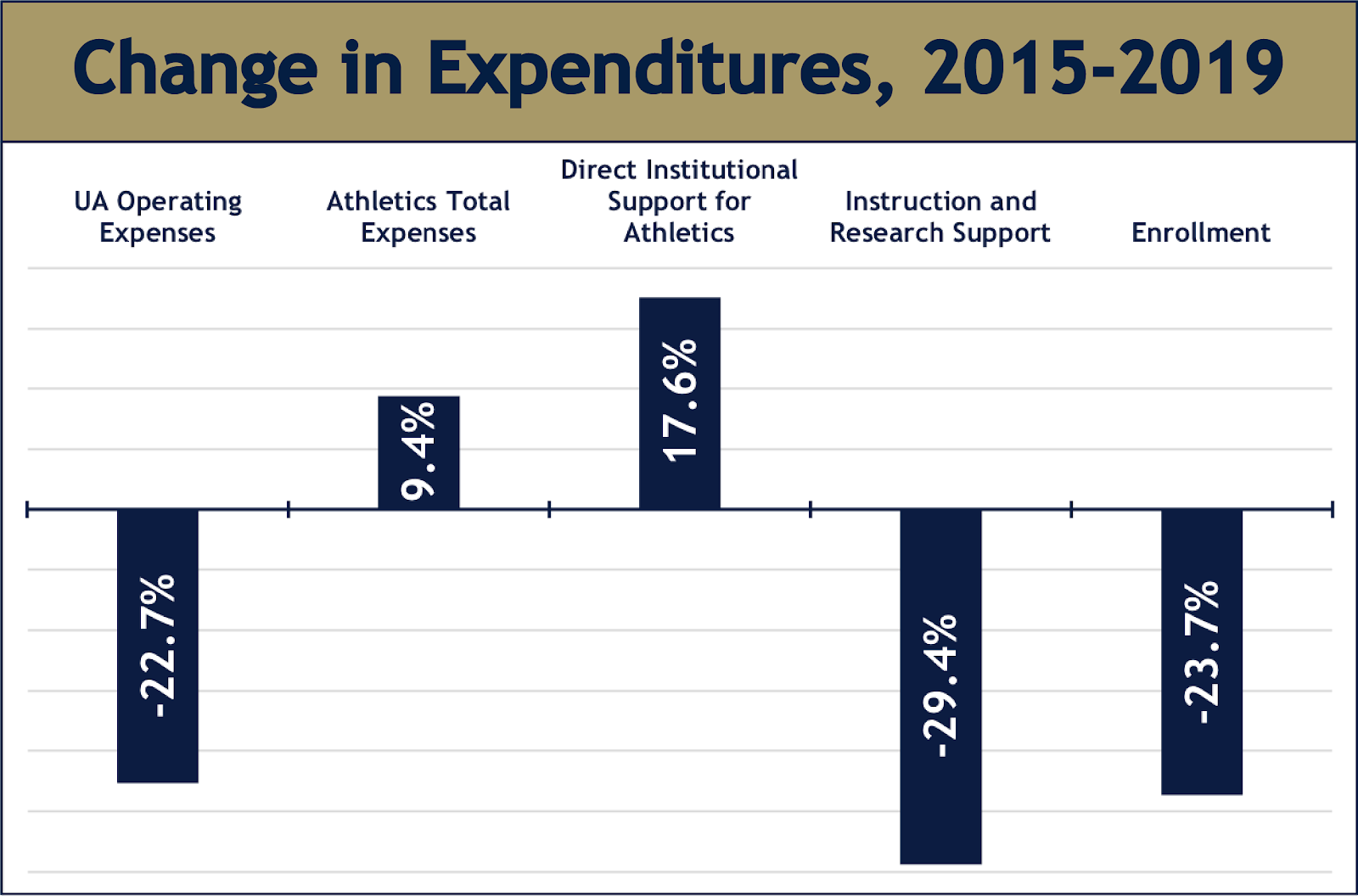 University Of Akron To Cut Three Athletics Teams | Wksu For University Of Akron Calendar