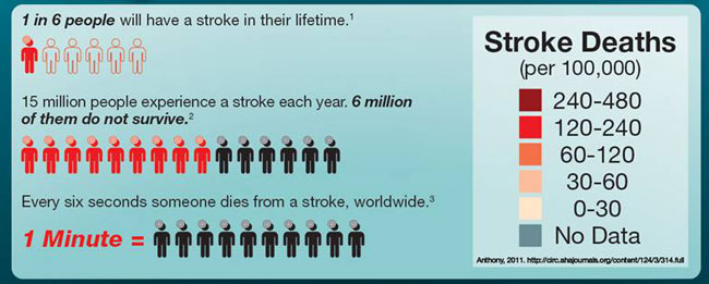 Best Practices | Strike Out Stroke Intended For Heart And Stroke Calendar