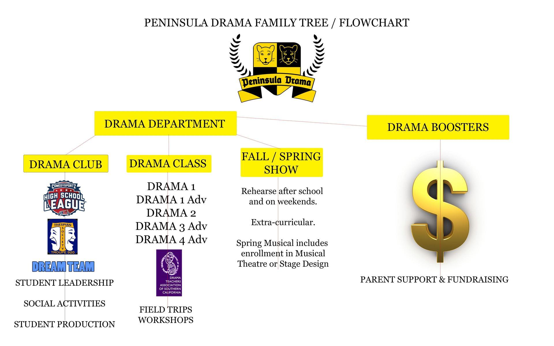Class Information - Departments / Drama - Palos Verdes Within Palos Verdes School District Calendar 2021