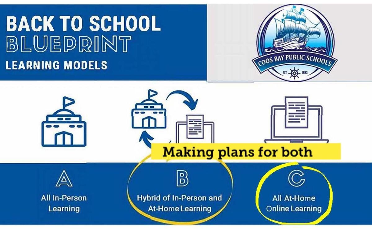 Coos Bay School District In Bay County School Calendar 2020 2021
