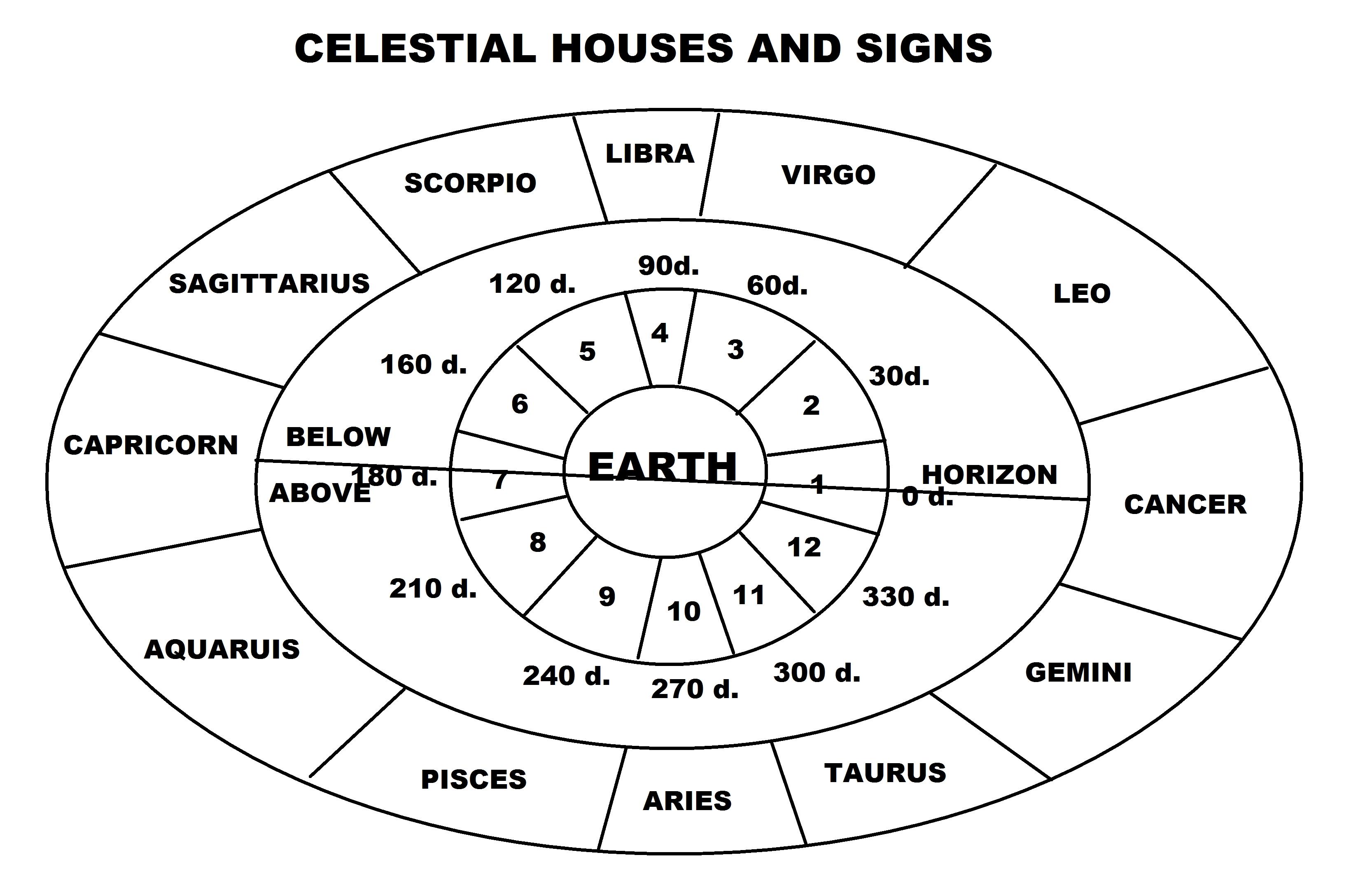 Hindu Calendar Zodiac Signs | Month Calendar Printable for Good Days Horoscope Calendar