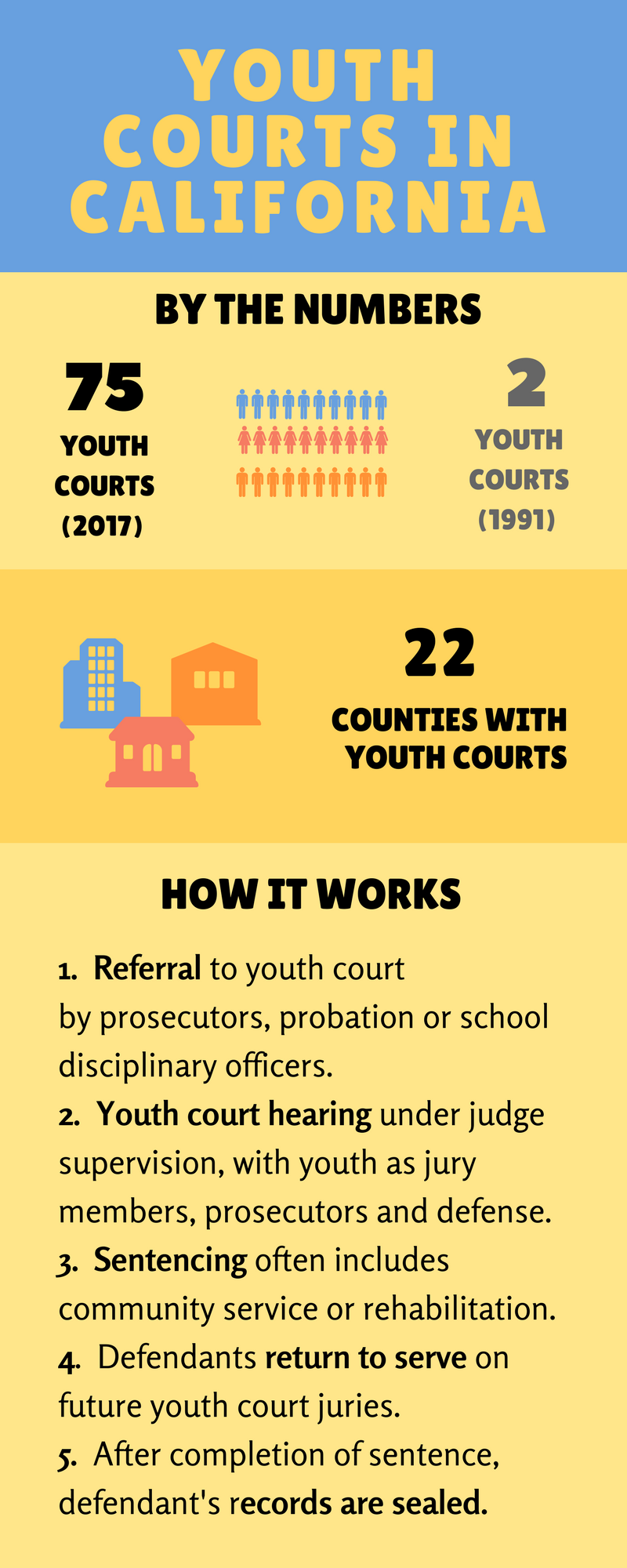 In Teen Courts, A Second Chance | California Courts Newsroom Intended For San Bernardino County Superior Court Calendar