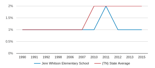 Jere Whitson Elementary School Profile (2020) | Cookeville, Tn with regard to Putnam County Board Of Education School Calendar Cookeville Tn