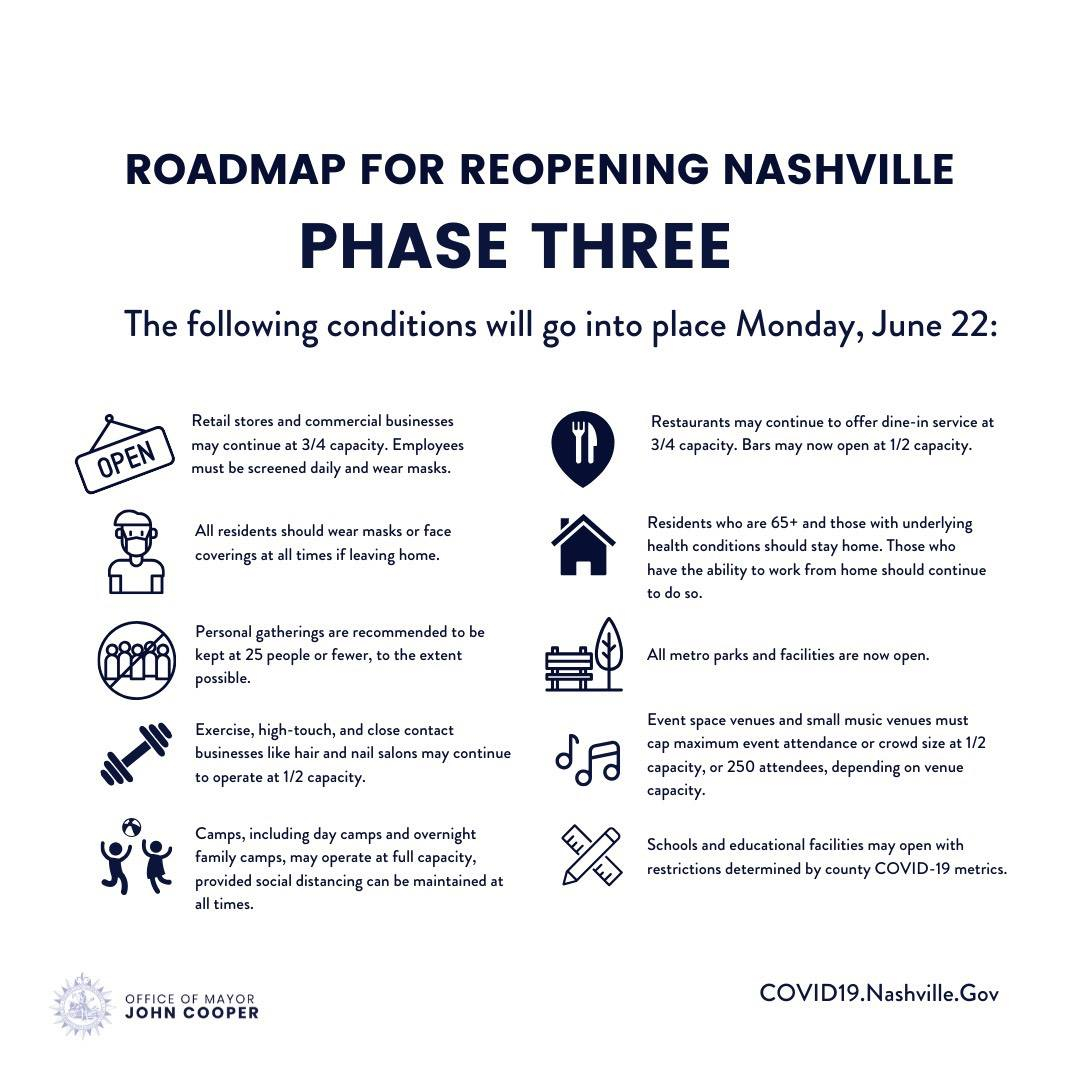 Nashville To Enter Phase 3 Reopening On June 22 With Regard To Metro Davidson County School Calendar