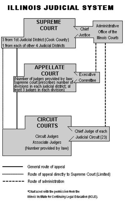 Sixth Judicial Circuit Of Illinois Inside Deshutes County Traffic Court Schedule