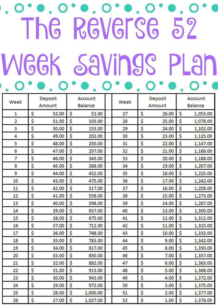 The Reverse 52 Week Savings Plan + Free Printable | 52 In Printable Money Saving Challenge Calendar