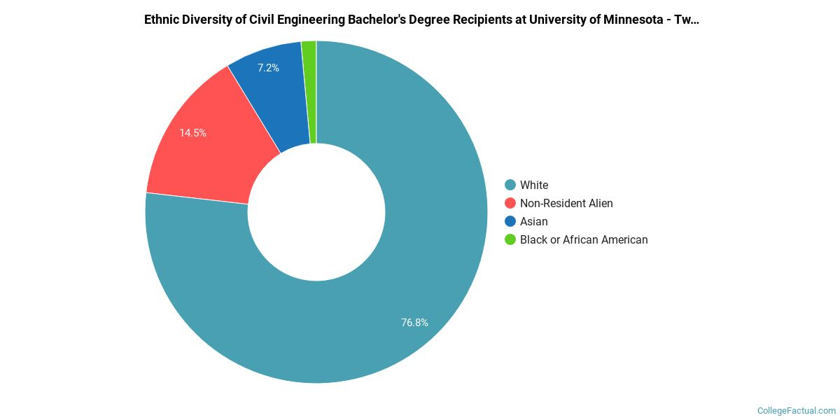 The Civil Eng Major At University Of Minnesota - Twin For U Of Mn Twin Citiesacademic Calendar